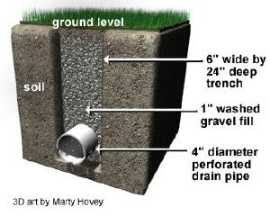 ground water drainage wellington profile of drain in ground